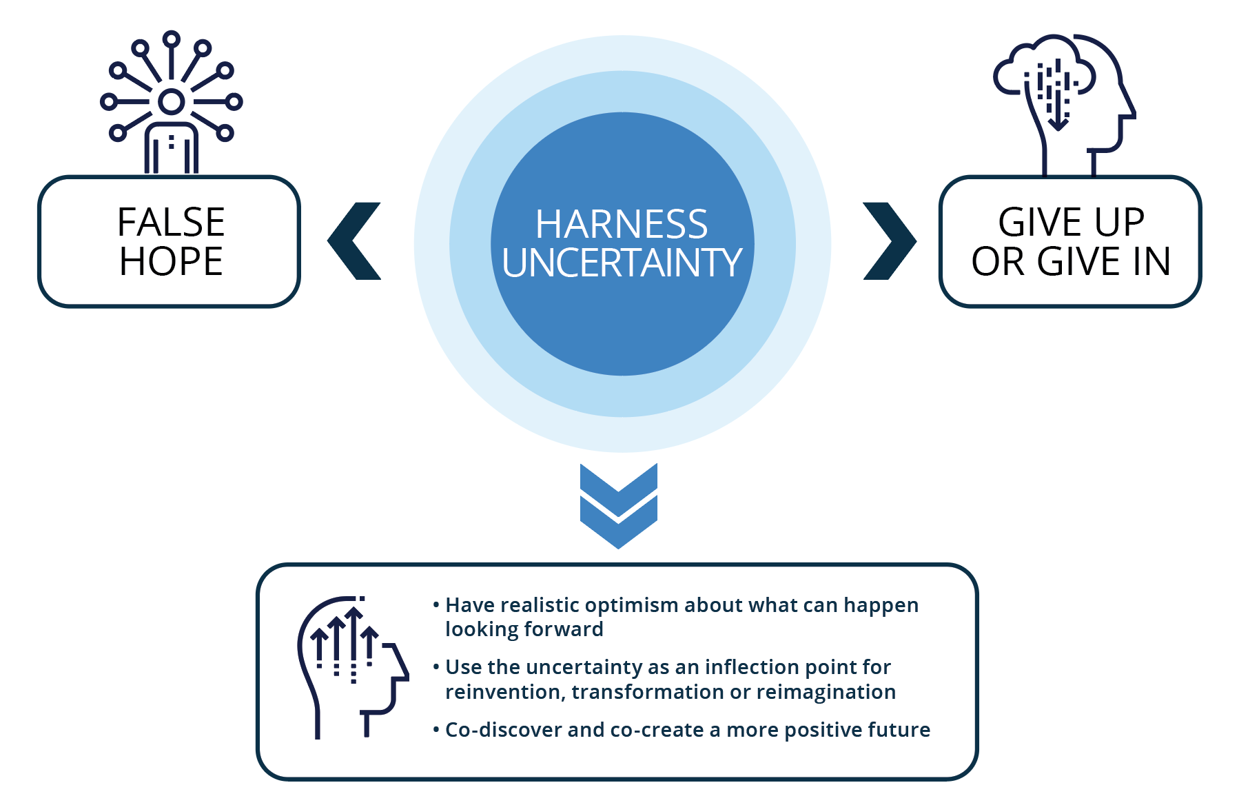 Responses to Uncertainty: Harness Uncertainty