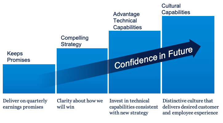 build confidence in the future with architecture for intangibles