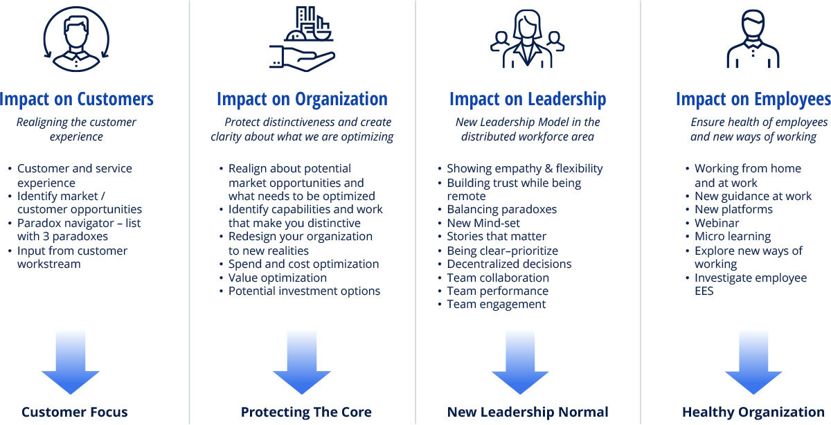 Core Elements and Impact in Cost Reduction