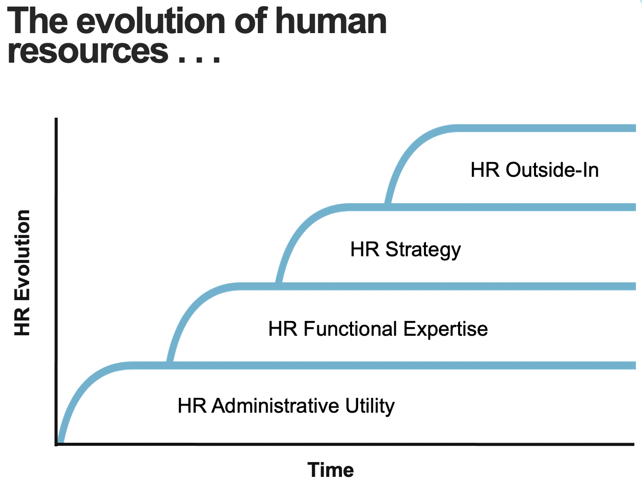 The evolution of Human Resources (HR)