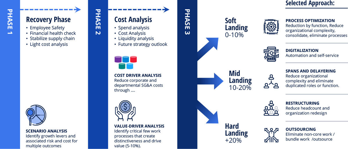 Cost Reduction Framework Phases